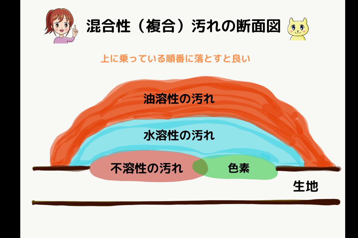 複合汚れの断面図、混合汚れのイメージ図